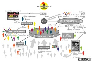 Infographik des Audimaxismus in Wien